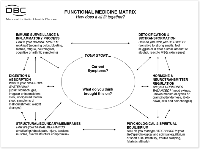 Functional Medicine Matrix